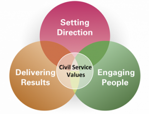 Civil Service Circle Diagram