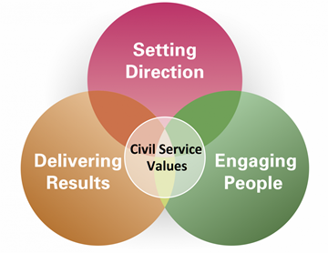 Civil Service Circle Diagram