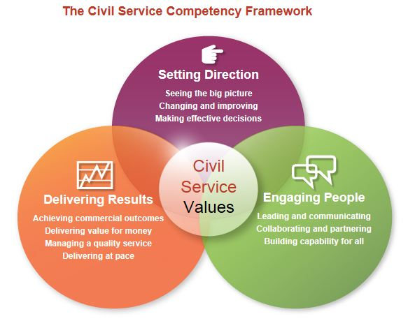 image of the three parts of the civil service competency framework