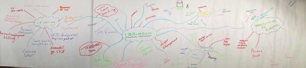 140910 HMP Hindley mind map