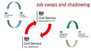 Job swaps