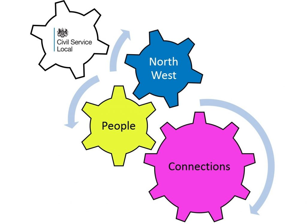 Four connecting cogs showing that CS Local NW connects people