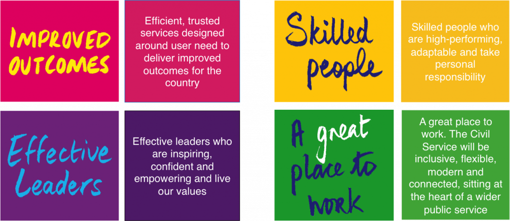 8 squares detailing Improved Outcomes, Effective Leaders, Skilled People and A great place to work
