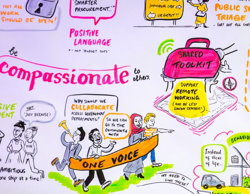 drawing depicting people having a voice to share what they are passionate about.  Words printed include 'compassionate' 'one voice' and 'remote working'